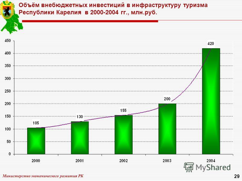 Министерство экономического развития РК 29 Объём внебюджетных инвестиций в инфраструктуру туризма Республики Карелия в 2000-2004 гг., млн.руб.