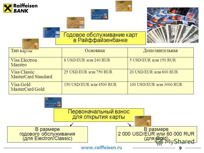 www.raiffeisen.ru 9 Годовое обслуживание карт в Райффайзенбанке Тип картыОсновнаяДополнительная Visa Electron Maestro 8 USD/EUR или 240 RUR5 USD/EUR или 150 RUR Visa Classic MasterCard Standard 25 USD/EUR или 750 RUR20 USD/EUR или 600 RUR Visa Gold M