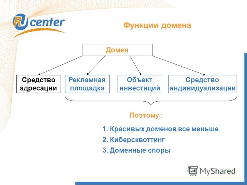Домен уже не просто элемент системы адресации, но и: - средство индивидуализации информационного ресурса; - самостоятельная рекламная площадка; - объект инвестиций (25% зоны RU). В зоне RU уже нет привлекательных для регистрации свободных доменов. Тр