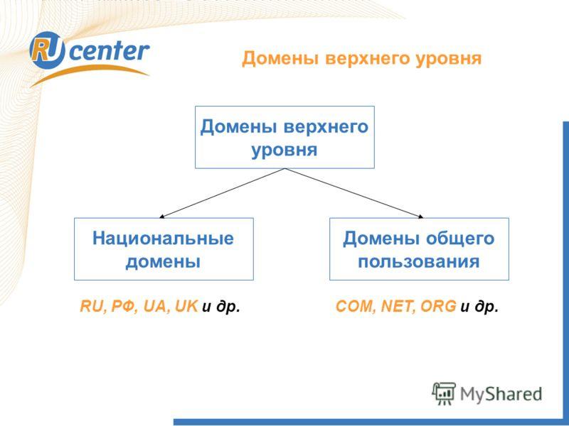 Домены верхнего уровня Национальные домены Домены общего пользования RU, РФ, UA, UK и др.COM, NET, ORG и др. Домены верхнего уровня
