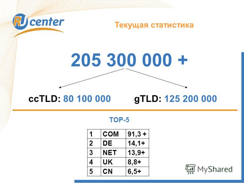 205 300 000 + ccTLD: 80 100 000gTLD: 125 200 000 TOP-5 1COM91,3 + 2DE14,1+ 3NET13,9+ 4UK8,8+ 5CN6,5+ Текущая статистика