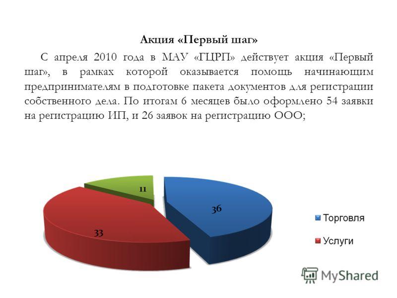 Акция «Первый шаг» С апреля 2010 года в МАУ «ГЦРП» действует акция «Первый шаг», в рамках которой оказывается помощь начинающим предпринимателям в подготовке пакета документов для регистрации собственного дела. По итогам 6 месяцев было оформлено 54 з