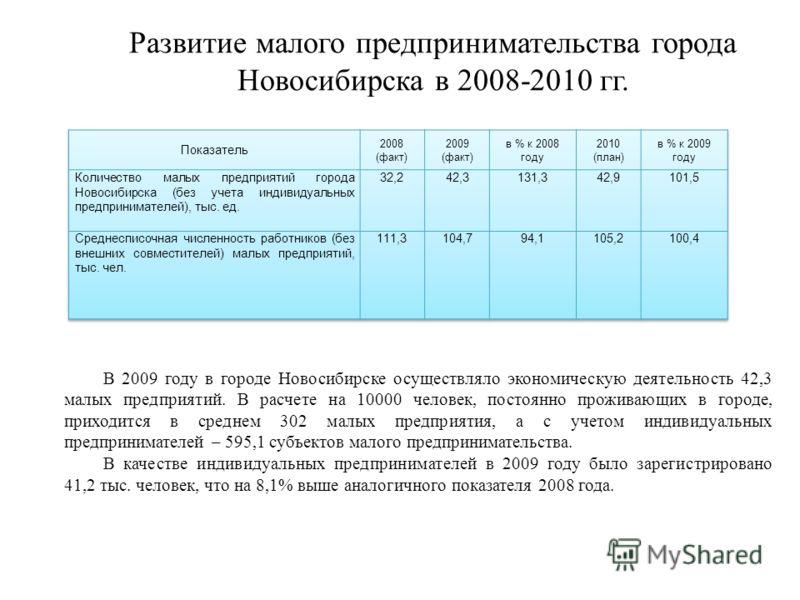 Развитие малого предпринимательства города Новосибирска в 2008-2010 гг. В 2009 году в городе Новосибирске осуществляло экономическую деятельность 42,3 малых предприятий. В расчете на 10000 человек, постоянно проживающих в городе, приходится в среднем