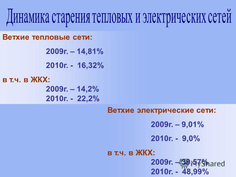 Ветхие тепловые сети: 2009г. – 14,81% 2010г. - 16,32% в т.ч. в ЖКХ: 2009г. – 14,2% 2010г. - 22,2% Ветхие электрические сети: 2009г. – 9,01% 2010г. - 9,0% в т.ч. в ЖКХ: 2009г. – 39,57% 2010г. - 48,99%