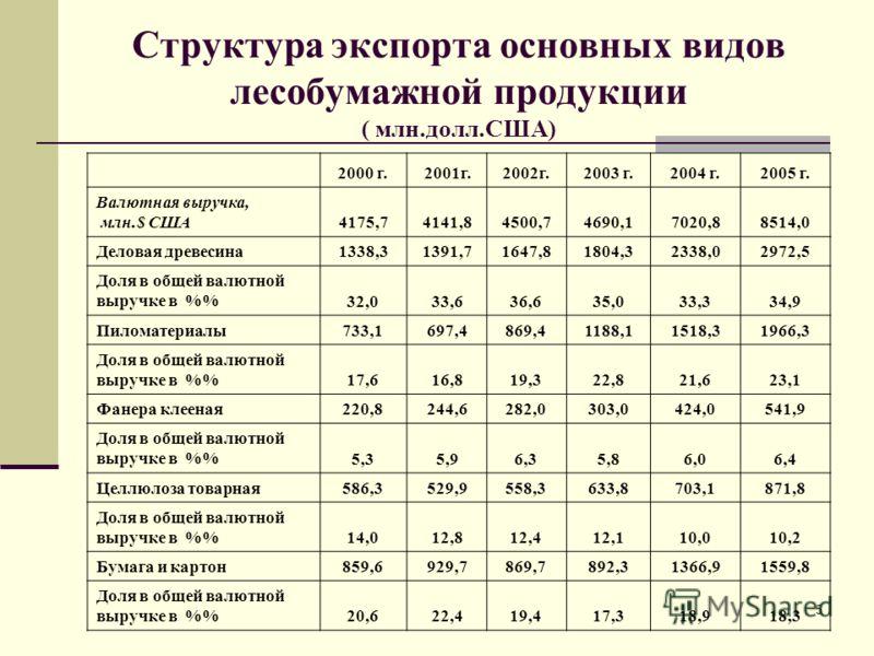 5 Структура экспорта основных видов лесобумажной продукции ( млн.долл.США) 2000 г.2001г.2002г.2003 г.2004 г.2005 г. Валютная выручка, млн.$ США4175,74141,84500,74690,17020,88514,0 Деловая древесина1338,31391,71647,81804,32338,02972,5 Доля в общей вал