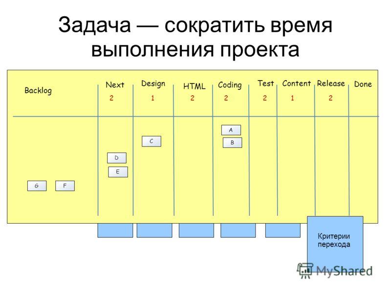 Задача сократить время выполнения проекта Next Design Backlog 2 HTML Coding ContentRelease Done Test 122212 A B C D E FG Критерии перехода