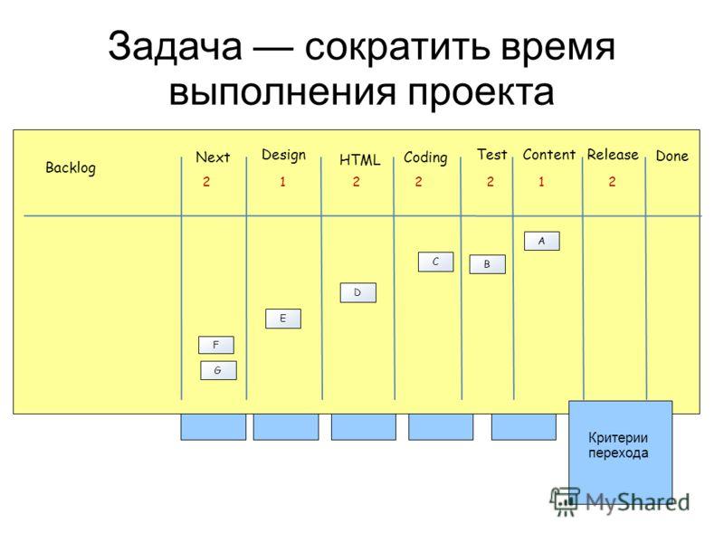 Задача сократить время выполнения проекта Next Design Backlog 2 HTML Coding ContentRelease Done Test 122212 A B C D E F G Критерии перехода