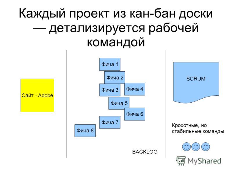 Каждый проект из кан-бан доски детализируется рабочей командой Сайт - Adobe Фича 1 Фича 2 Фича 3 Фича 5 Фича 4 Фича 7 Фича 8 Фича 6 BACKLOG SCRUM Крохотные, но стабильные команды