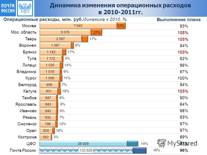 93% 105% 105% 94% 103% 92% 96% 97% 100% 94% 103% 90% 84% 98% 93% 97% 89% 97% 96% Операционные расходы, млн. руб./динамика к 2010, % Выполнение плана Динамика изменения операционных расходов в 2010-2011гг.