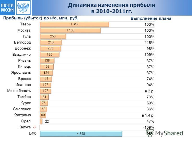 Прибыль (убыток) до н/о, млн. руб. 103% 100% 115% 98% 109% 87% 74% 94% в 2 р. 73% 59% 86% в 1,4 р. 47% -109% 98% Выполнение плана Динамика изменения прибыли в 2010-2011гг.