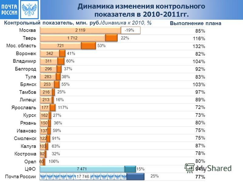 Контрольный показатель, млн. руб./динамика к 2010, % 85% 116% 132% 82% 104% 92% 83% 103% 97% 89% 72% 73% 80% 75% 87% 78% 80% 94% 77% Выполнение плана Динамика изменения контрольного показателя в 2010-2011гг.