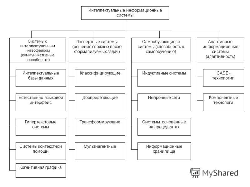 Системы с интеллектуальным интерфейсом (коммуникативные способности) Когнитивная графика Интеллектуальные базы данных Естественно-языковой интерфейс Гипертекстовые системы Системы контекстной помощи Экспертные системы (решение сложных плохо формализу
