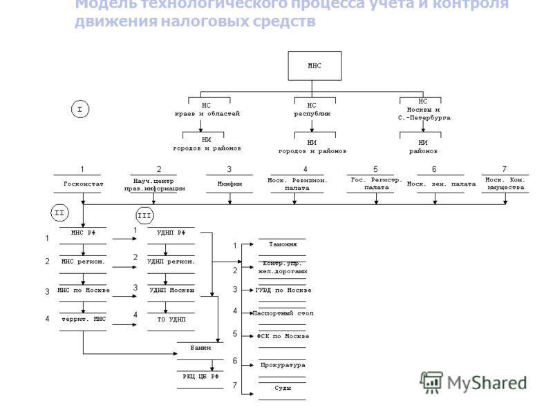 Модель технологического процесса учета и контроля движения налоговых средств