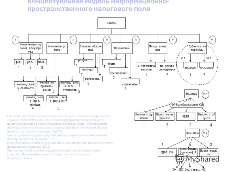 Концептуальная модель информационно- пространственного налогового поля Очевидно, что экономика и налоговая система это большие иерархические системы (стохастические). Из-за объема информации и оперативности принятия решений в ручную управлять ими нев