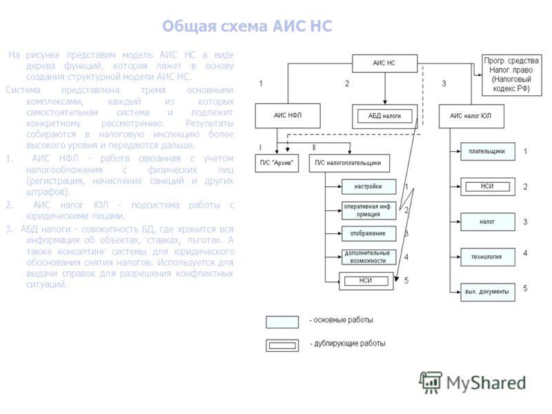 Общая схема АИС НС На рисунке представим модель АИС НС в виде дерева функций, которая ляжет в основу создания структурной модели АИС НС. Система представлена тремя основными комплексами, каждый из которых самостоятельная система и подлежит конкретном