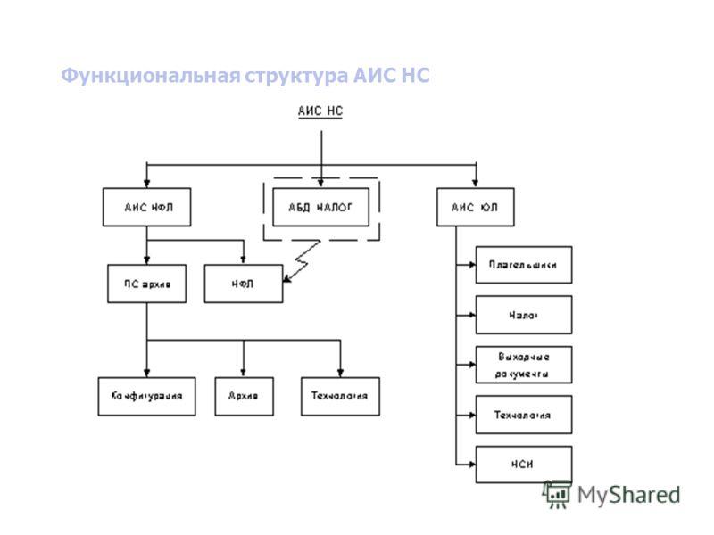 Функциональная структура АИС НС