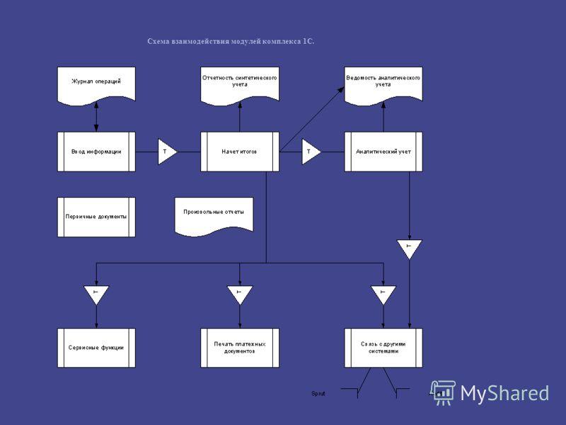 Схема взаимодействия модулей комплекса 1С.
