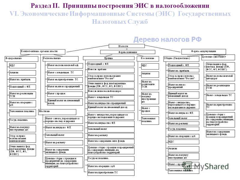 Дерево налогов РФ Раздел II. Принципы построения ЭИС в налогообложении VI. Экономические Информационные Системы (ЭИС) Государственных Налоговых Служб