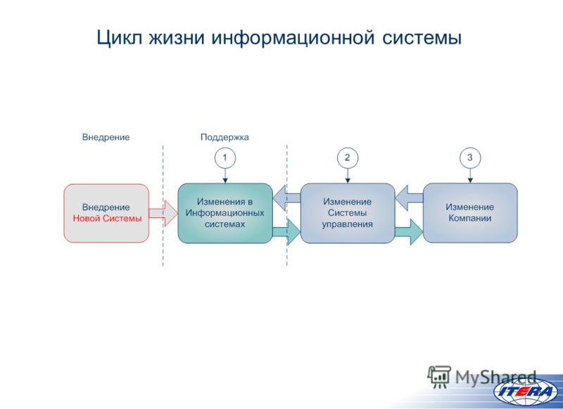 Цикл жизни информационной системы