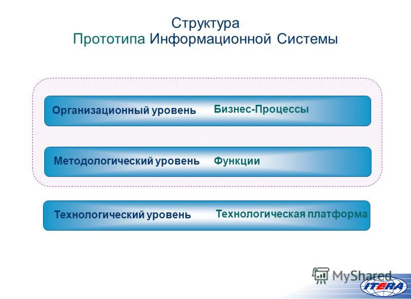 Бизнес-Процессы Организационный уровень Структура Прототипа Информационной Системы Методологический уровень Технологический уровень Функции Технологическая платформа