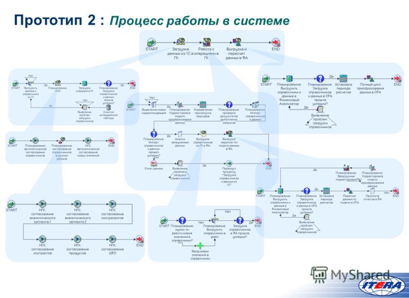 Прототип 2 : Процесс работы в системе