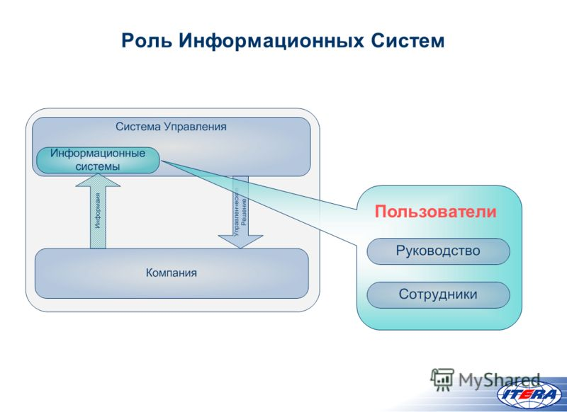 Роль Информационных Систем Пользователи