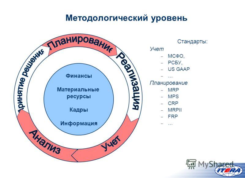 Методологический уровень Финансы Материальные ресурсы Кадры Информация Стандарты: Учет – МСФО, – РСБУ, – US GAAP – … Планирование – MRP – MPS – CRP – MRPII – FRP – …