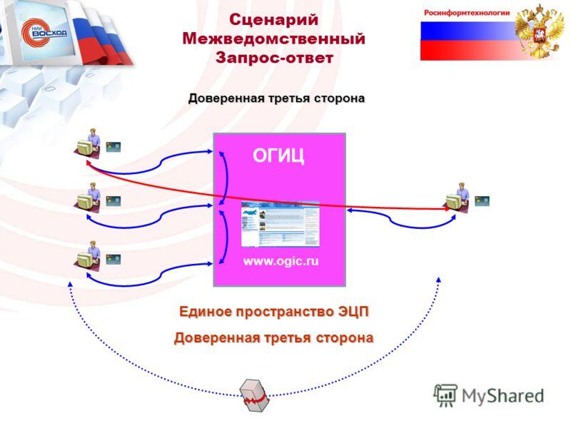 Доверенная третья сторона ОГИЦ www.ogic.ru Сценарий Межведомственный Запрос-ответ Единое пространство ЭЦП Доверенная третья сторона