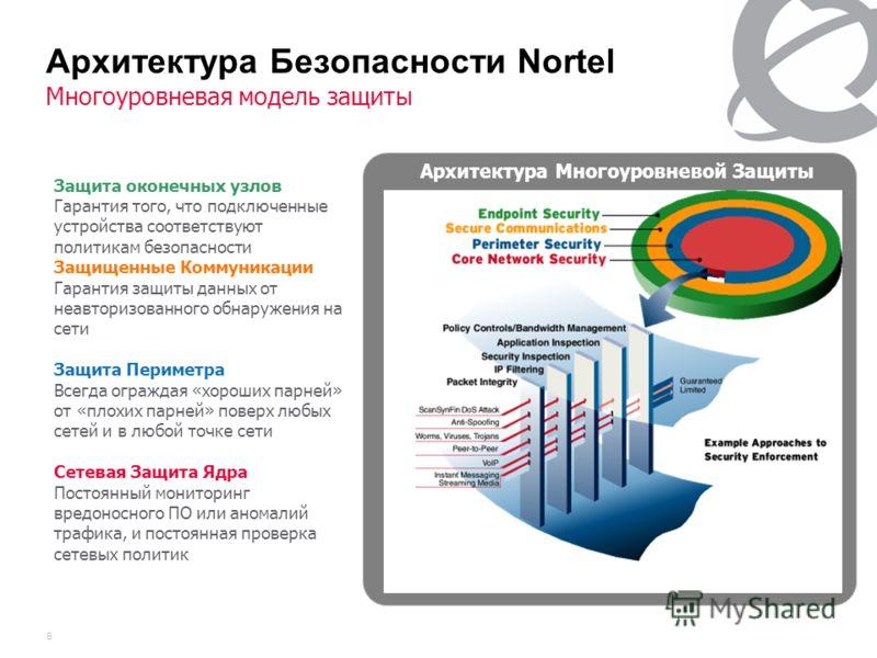 6 Архитектура Безопасности Nortel Многоуровневая модель защиты Защита оконечных узлов Гарантия того, что подключенные устройства соответствуют политикам безопасности Защищенные Коммуникации Гарантия защиты данных от неавторизованного обнаружения на с