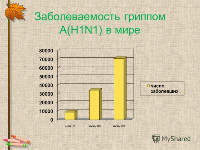 Заболеваемость гриппом А(Н1N1) в мире
