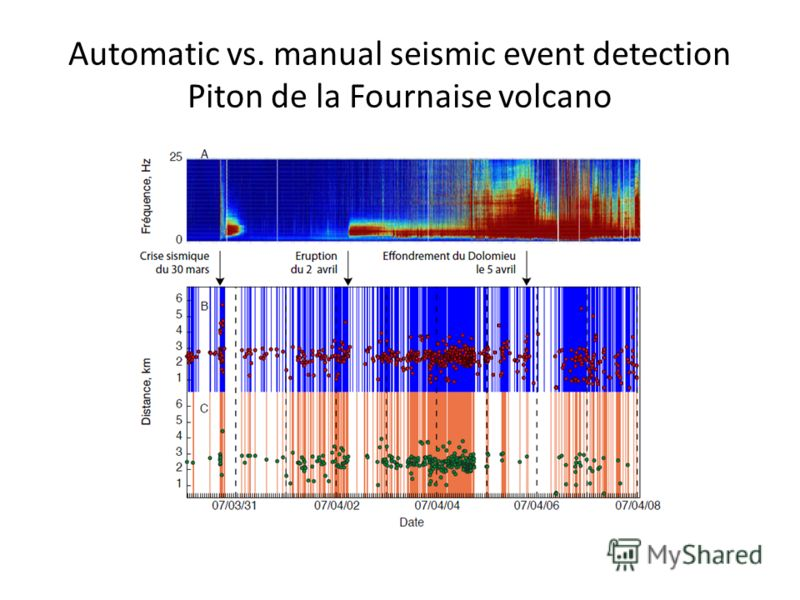 Automatic vs. manual seismic event detection Piton de la Fournaise volcano
