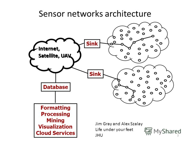 Sensor networks architecture 3 Internet, Satellite, UAV Sink Database Formatting Processing Mining Visualization Cloud Services Jim Gray and Alex Szalay Life under your feet JHU
