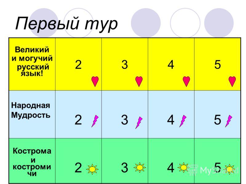 Первый тур Великий и могучий русский язык! 2345 Народная Мудрость 2345 Кострома и костроми чи 2345