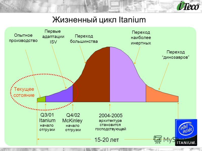 Опытное производство Первые адаптации ISV Переход большинства Переход наиболее инертных Переход динозавров Q3/01 Itanium начало отгрузки Q4/02 McKinley начало отгрузки 2004-2005 архитектура становится господствующей 15-20 лет Текущее сотояние Жизненн