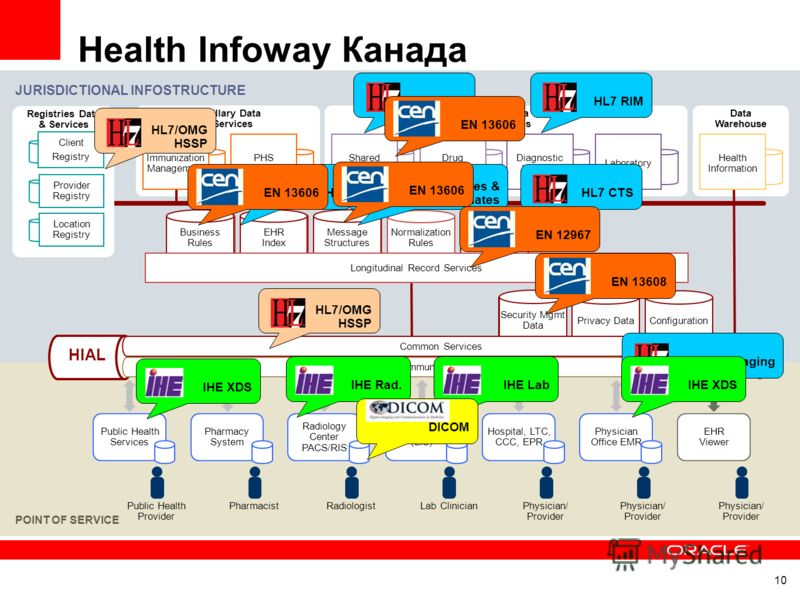10 Health Infoway Канада JURISDICTIONAL INFOSTRUCTURE POINT OF SERVICE Terminology Repository Ancillary Data & Services EHR Data & Services Data Warehouse Immunization Management PHS Reporting Shared Health Record Drug Information Diagnostic Imaging