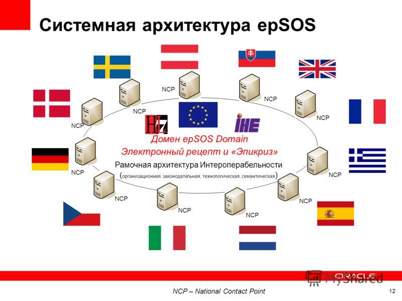 Системная архитектура epSOS 12 Домен epSOS Domain Электронный рецепт и «Эпикриз» Рамочная архитектура Интероперабельности ( организационная, законодательная, технологическая, семантическая ) NCP NCP – National Contact Point