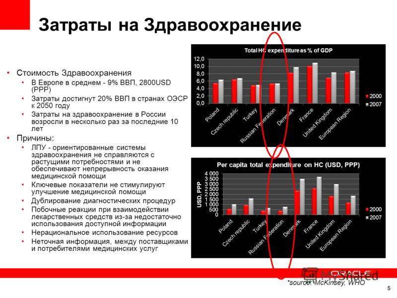Затраты на Здравоохранение Стоимость Здравоохранения В Европе в среднем - 9% ВВП, 2800USD (PPP) Затраты достигнут 20% ВВП в странах ОЭСР к 2050 году Затраты на здравоохранение в России возросли в несколько раз за последние 10 лет Причины: ЛПУ - ориен