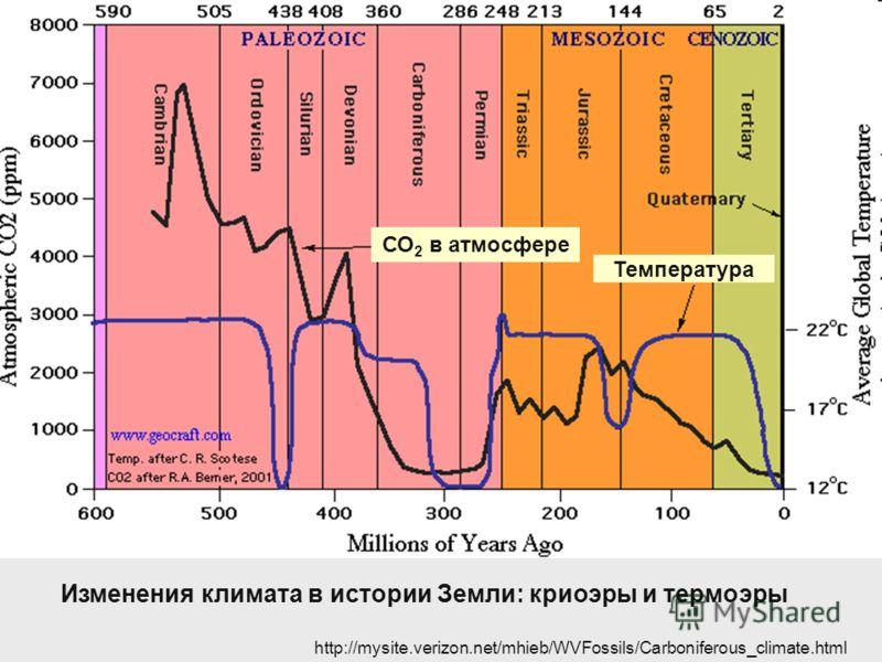 Изменения климата в истории Земли: криоэры и термоэры Температура СО 2 в атмосфере http://mysite.verizon.net/mhieb/WVFossils/Carboniferous_climate.html
