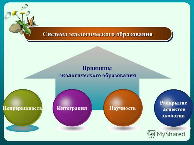 Система экологического образования Раскрытие аспектов экологии НаучностьИнтеграцияНепрерывность Принципы экологического образования