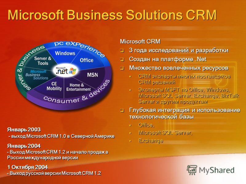 Microsoft Business Solutions CRM Microsoft CRM 3 года исследований и разработки Создан на платформе.Net Множество вовлеченных ресурсов CRM эксперты многих поставщиков CRM решений Эксперты MSFT по Office, Windows, Microsoft SQL Server, Exchange, BizTa