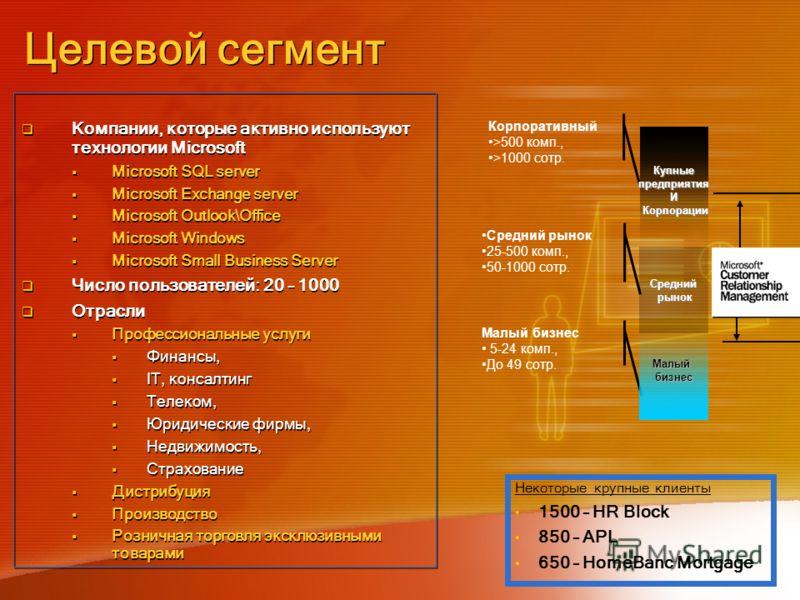 Компании, которые активно используют технологии Microsoft Microsoft SQL server Microsoft Exchange server Microsoft Outlook\Office Microsoft Windows Microsoft Small Business Server Число пользователей: 20 – 1000 Отрасли Профессиональные услуги Финансы