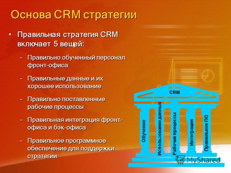 Основа СRM стратегии Правильная стратегия CRM включает 5 вещей: –Правильно обученный персонал фронт-офиса –Правильные данные и их хорошее использование –Правильно поставленные рабочие процессы –Правильная интеграция фронт- офиса и бэк-офиса –Правильн