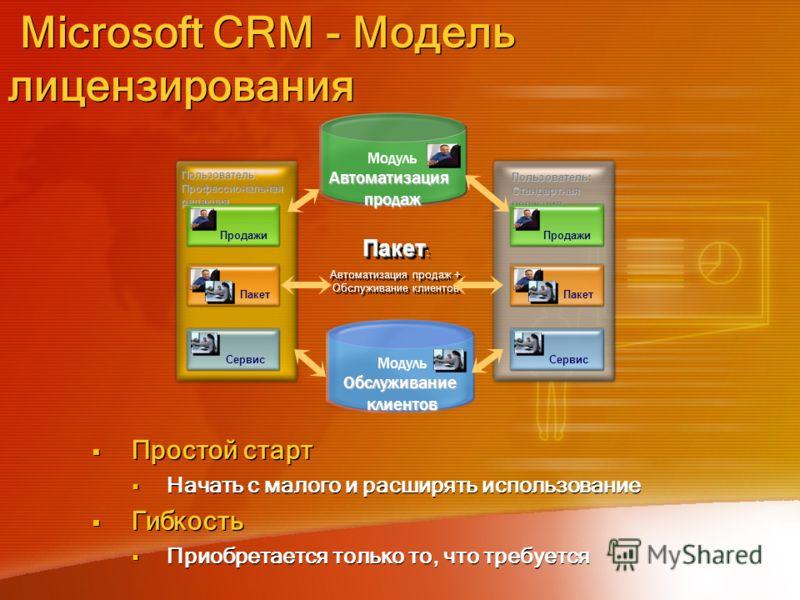 Microsoft CRM - Модель лицензирования Простой старт Начать с малого и расширять использование Гибкость Приобретается только то, что требуется Простой старт Начать с малого и расширять использование Гибкость Приобретается только то, что требуется Моду