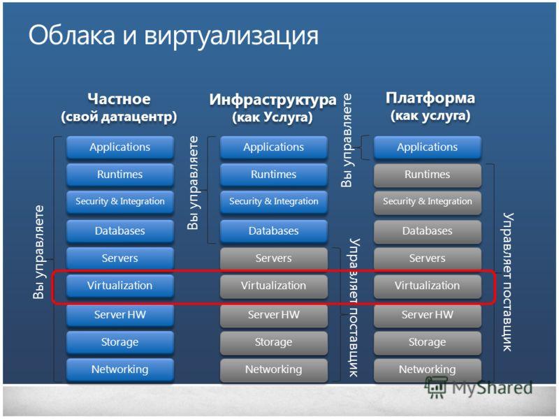 Частное (свой датацентр) Частное (свой датацентр) Инфраструктура (как Услуга) Инфраструктура (как Услуга) Платформа (как услуга) Платформа (как услуга) Облака и виртуализация Storage Server HW Networking Servers Databases Virtualization Runtimes Appl