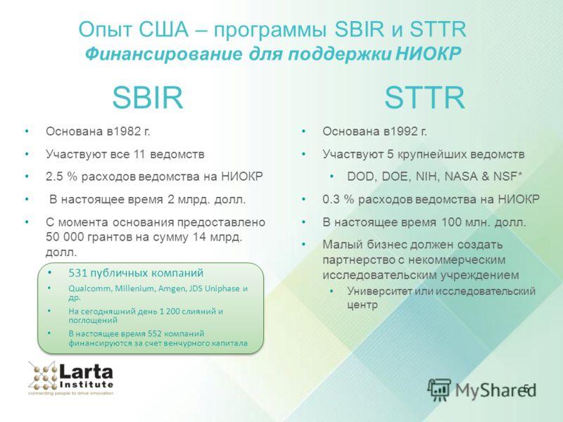 5 SBIR Основана в1982 г. Участвуют все 11 ведомств 2.5 % расходов ведомства на НИОКР В настоящее время 2 млрд. долл. С момента основания предоставлено 50 000 грантов на сумму 14 млрд. долл. Опыт США – программы SBIR и STTR Финансирование для поддержк