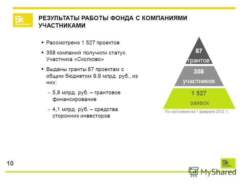 10 РЕЗУЛЬТАТЫ РАБОТЫ ФОНДА С КОМПАНИЯМИ УЧАСТНИКАМИ Рассмотрено 1 527 проектов 358 компаний получили статус Участника «Сколково» Выданы гранты 87 проектам с общим бюджетом 9,9 млрд. руб., из них: 5,8 млрд. руб. – грантовое финансирование 4,1 млрд. ру