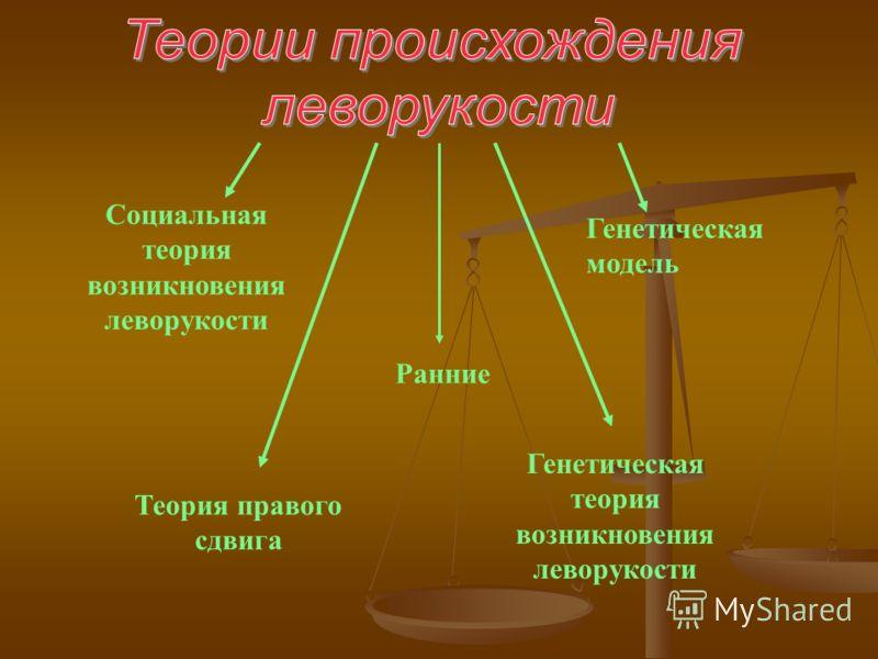 Социальная теория возникновения леворукости Генетическая теория возникновения леворукости Генетическая модель Теория правого сдвига Ранние