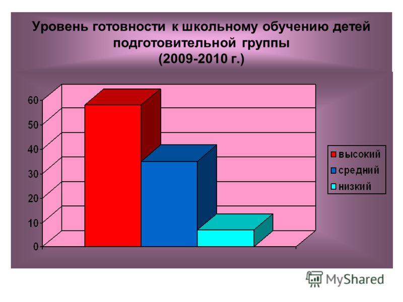 Уровень готовности к школьному обучению детей подготовительной группы (2009-2010 г.)