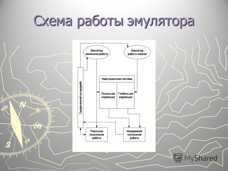 Схема работы эмулятора