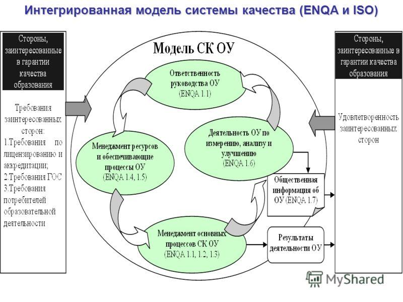 Интегрированная модель системы качества (ENQA и ISO)